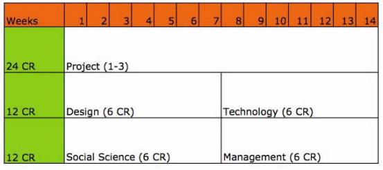 Προτεινόμενη δομή διδακτικών μονάδων και τυπικό πρόγραμμα εξαμήνου