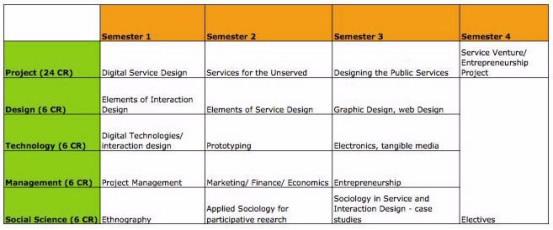 Προτεινόμενο Πρόγραμμα Σπουδών για Σχεδιασμό Υπηρεσιών