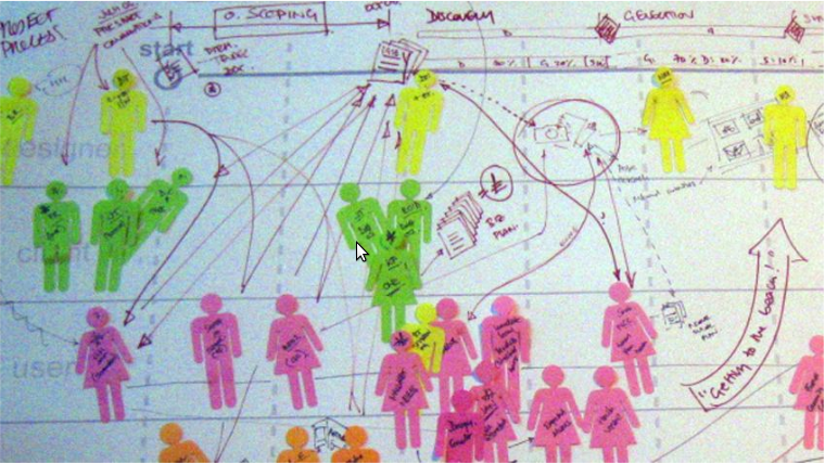 Image 2. Example of visual method developed to investigate service design practice, produced by participating service designer