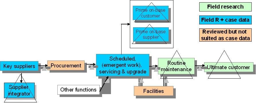 Πολυκομβική εφοδιαστική αλυσίδα υπηρεσιών για την αμυντική αεροδιαστημική