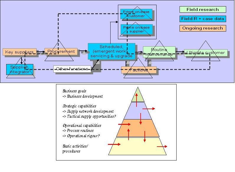 Ενοποίηση μεθοδολογίας σε δίκτυο πολλαπλών οργανισμών αμυντικής αεροδιαστημικής