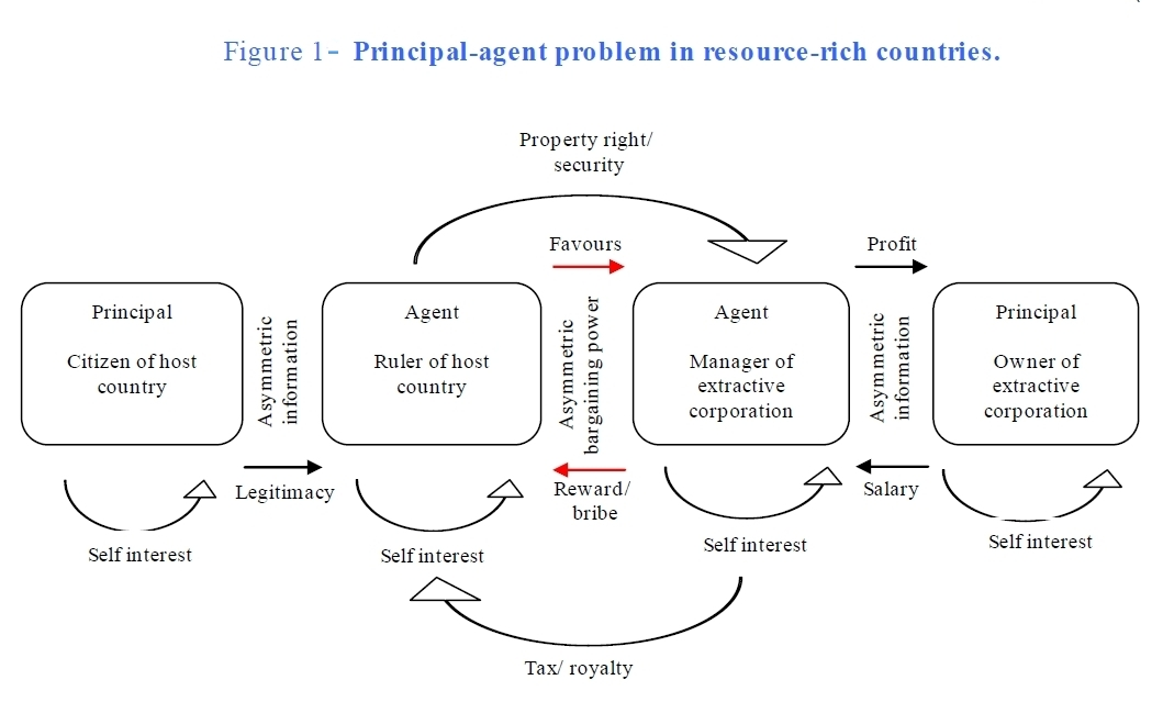 Principal-Agent Problem in Resource-Rich Countries