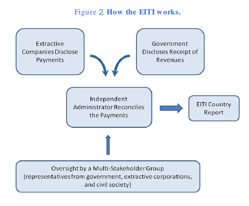 How the EITI works